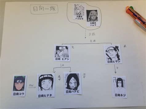 ナルト 家 系図