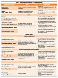 Medication Guide For Pain U2014a Short Primer For Primary Care