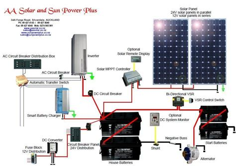 Solar Frequently Asked Questions