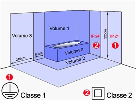ip indice de protection radiateur pour une installation en salle de bain