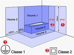 ip indice de protection radiateur pour une installation With protection electrique salle de bain