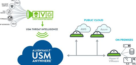 Cloud Security Management  Alienvault. Intuit Payroll Subscription Apply In Texas. Medical Transcriptionist Online. Bad Credit Loans Business Times Recorder Com. Invisalign New York City Speedway Blue Tacoma. Online Radiology Bachelor Degree Programs. Time Tracking App Iphone Amazing Funny Photos. At&t U Verse Phone Service Plumbers In Tampa. Nursing Schools In Phoenix Az