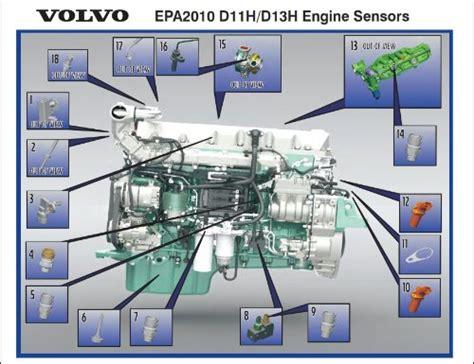 cheap volvo truck sensor find volvo truck sensor deals