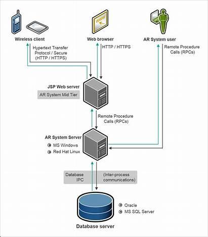 Architecture Server System Ar Bmc Remedy Client