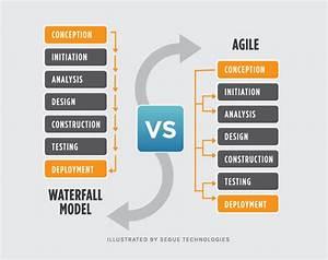 Waterfall vs. A... Waterfall Methodology