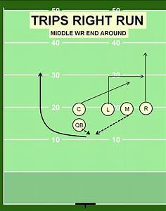 Updated Learning  Football Running Play Names