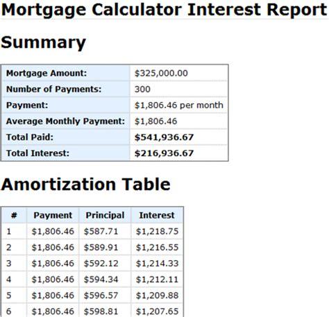 mortgage interest rate table mortgage calculator mortgage calculator
