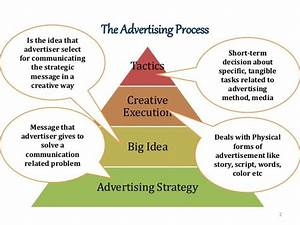 2 The Advertising Process Tactics Creative Execution Big
