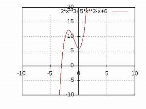 Schnittpunkt Mit Y Achse Berechnen Lineare Funktion : schnittpunkt von zwei parabeln ~ Themetempest.com Abrechnung