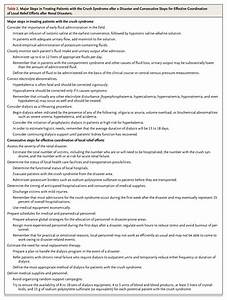Management of Crush-Related Injuries after Disasters | NEJM