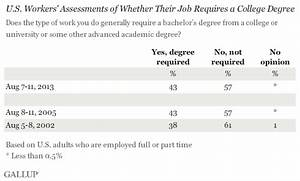 Majority of U.S. Workers Say Job Doesn't Require a Degree