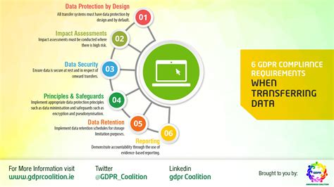 Data Transfer Policy Templat by Infographics Gdpr Awareness Coalition