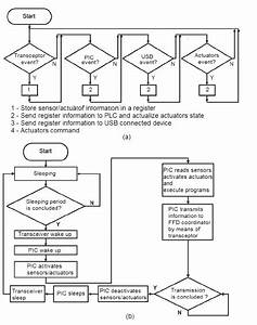Network Logical Diagrams A  Flow Diagram Of A Ffd