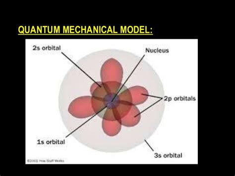 The gallery for --> Quantum Mechanical Model Diagram