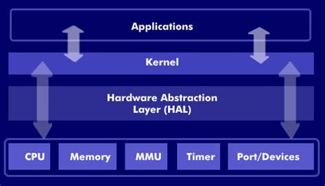 server virtualization prolansys technologies