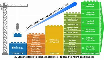 Market Route Steps Excellence Assessment Strategy Sales