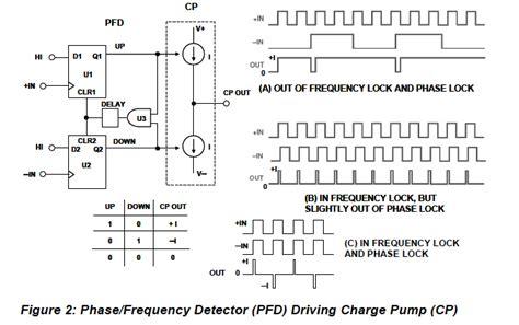 Fpga Understanding Phase Frequency Detector Logic