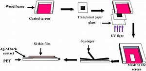 Silicon Thin Film Deposition Process By Screen