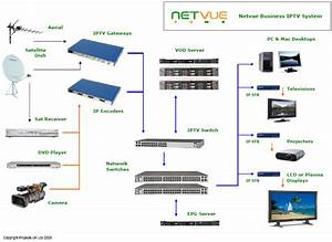 Hotel Television Distribution Systems Iptv Hotel