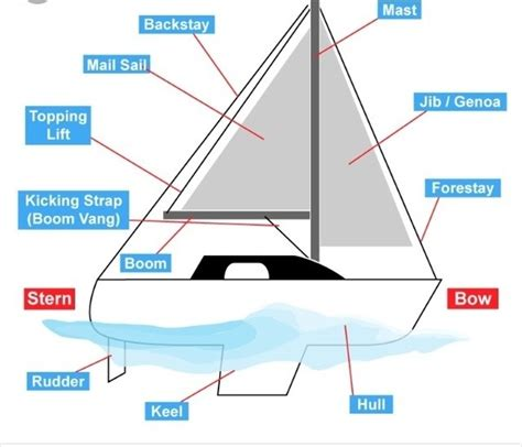 Sailboat Types by How Are The Different Types Of Sailboats Operated Quora