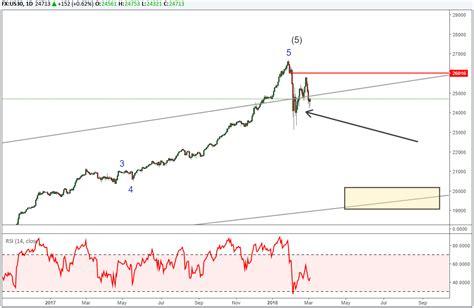 2.1 us stock market overview. Elliott Wave Webinar: Dow Jones, EURUSD and AUDUSD At Risk ...