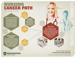 Nursing Career Path | Visual.ly
