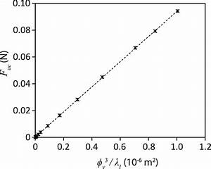 Linear Relationship Between The Estimated Acoustic