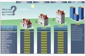 Honeywell Home Generator