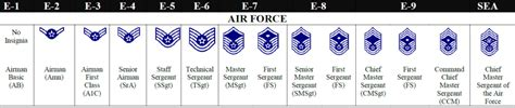 air force enlisted promotions work amn tsgt  wingman