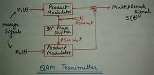 Engineering Made Easy  Quadrature Amplitude Modulation
