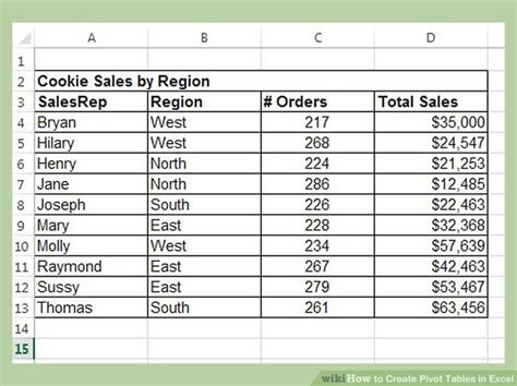 easy ways  create pivot tables  excel  pictures