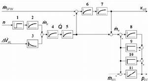 Block Diagram Of Live Steam Pressure Process Used In The