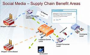 Social Media In Supply Chain  Positive Or Negative