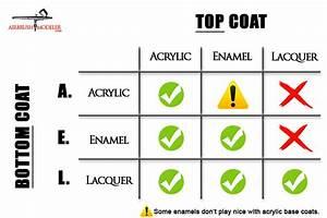 Model Paint Compatibility Chart  U0026 How