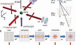 Supercooling Atoms Into Bose Einstein Condensate 100 Times Faster Using Multiple Lasers