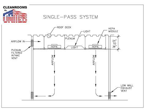 hepa air single pass cleanrooms vs re circulating cleanrooms