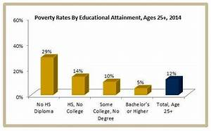 How Does Level Of Education Relate To Poverty