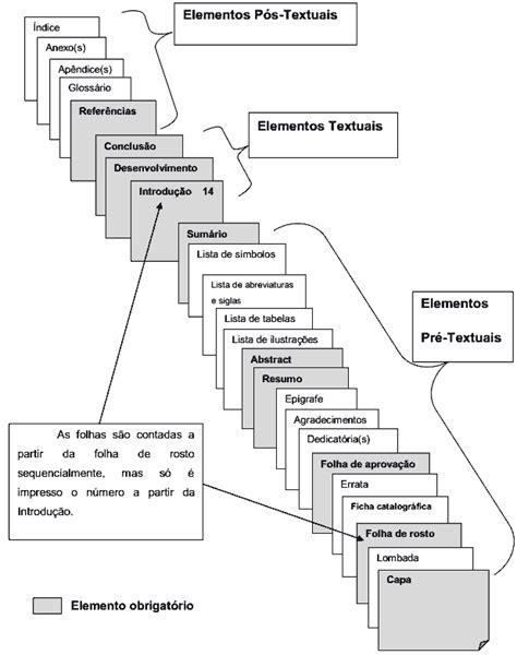 dicas para monografia tcc como formatar seu trabalho estrutura trabalho normas abnt abnt normas