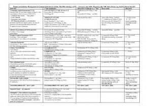 Common Infections Antibiotic Chart