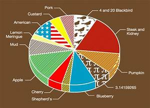 Pie Chart By Graham Dobson