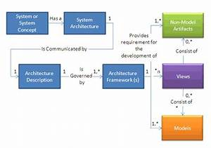 Architectural Frameworks  Models  And Views