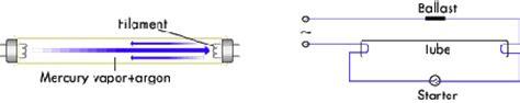 incandescent l working principle electro physics choke in fluoroscent