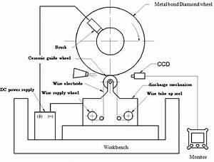 Processing Characteristics Exploration Of Metal Based