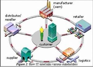 Role of information technology in supply chain for Como hacer un invoice en la computadora