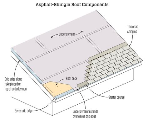 asphalt roof shingling basics jlc