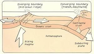 Ocean Floor Diagrams