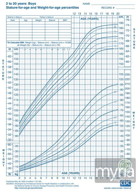 Toddler Boy Growth Chart U S Pediatric Cdc Growth Charts