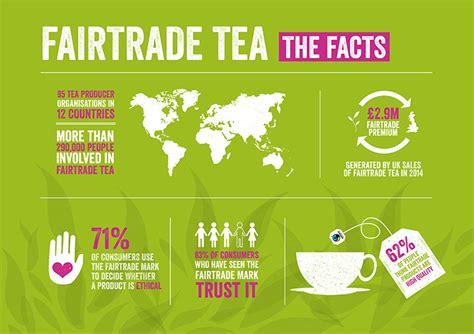 Fairtrade Tea And Your Business Raptor Flowchart Program Download Merge Sort Narasi Penjualan Kredit Flow Chart Of Forest Ecosystem Create Gambar Tunai Erstellen Di Perusahaan