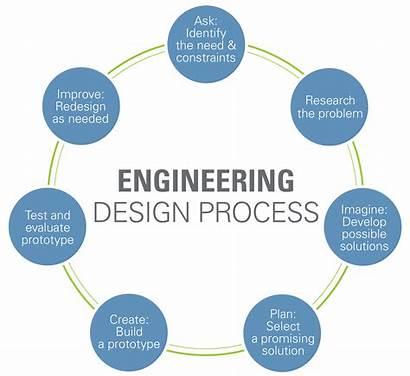 Engineering Process Ask Step Teachengineering Identify Need