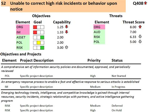 Risk Mitigation Report Template by How To Write A Risk Methodology That Blends Business
